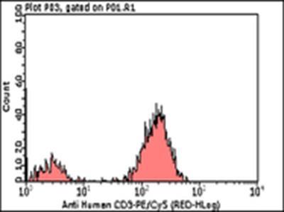 Milli-Mark™ Anti-CD3 -PECyanine 5, clone UCHT1