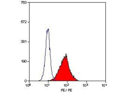 Mouse Monoclonal TLR4 Antibody