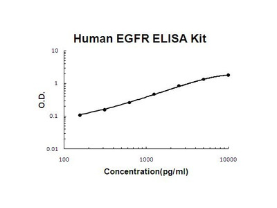 EGFR ELISA Kit