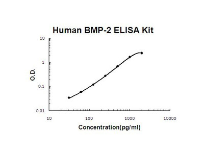 BMP2 ELISA Kit