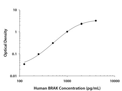 CXCL14 / BRAK ELISA