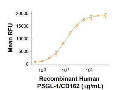 PSGL-1 /CD162 Fc Chimera Protein