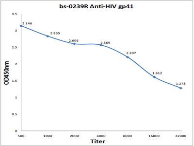 HIV gp41 Antibody