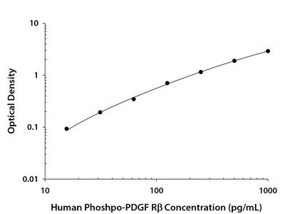 Phospho-PDGF R beta (Y751) ELISA