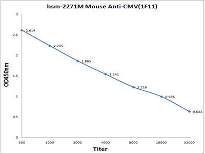CMV(1F11) Antibody