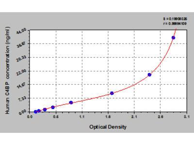 Human C4 binding protein, C4BP ELISA Kit