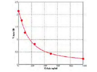 Rat Anti-Complement 1q Antibody ELISA Kit
