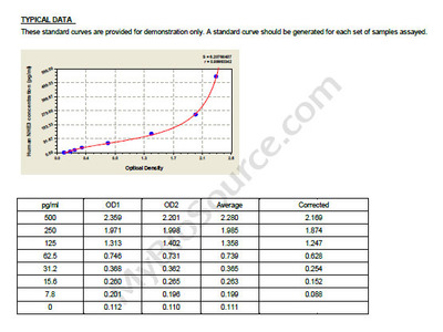 Human Na+/H+ exchanger 3, NHE3 ELISA Kit