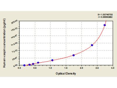 Human Visceral adipose-specific serine protease inhibitor, vaspin ELISA Kit