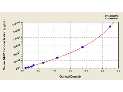 Mouse matrix metalloproteinase 2/Gelatinase A, MMP-2 ELISA Kit