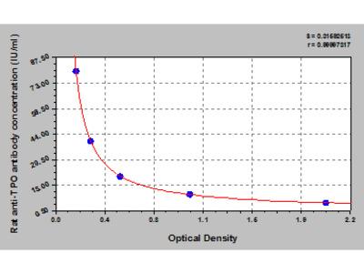 Rat anti-Thyroid-Peroxidase antibody, TPO-Ab ELISA Kit