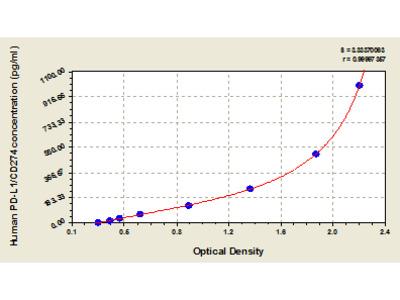 Human Programmed Death Ligand-1, PD-L1/CD274 ELISA Kit