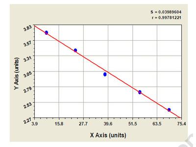 Guinea pig B-Cell CLL/Lymphoma 3 ELISA Kit