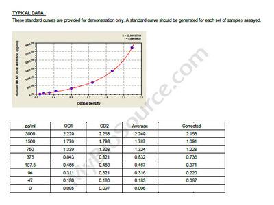 Human E1/ubiquitin-activating enzyme, E1/UBAE ELISA Kit