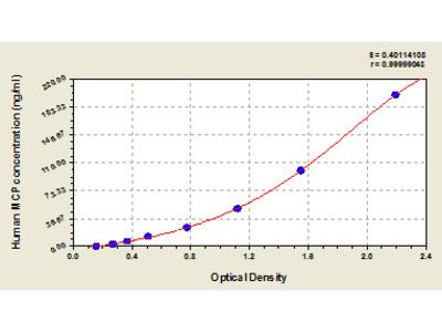 Human membrane cofactor protein, MCP ELISA Kit