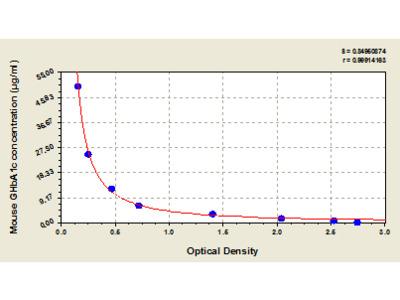 Mouse GlyCated hemoglobin A1c, GHbA1c ELISA Kit