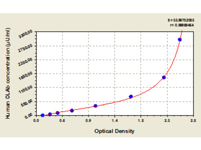 Human oxidized lowdensity lipoprotein antibody, OLAb ELISA Kit