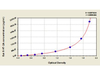 Rat Serotonin Receptor 2A/5-hydroxytryptamine Receptor 2A, 5-HT-2A ELISA Kit