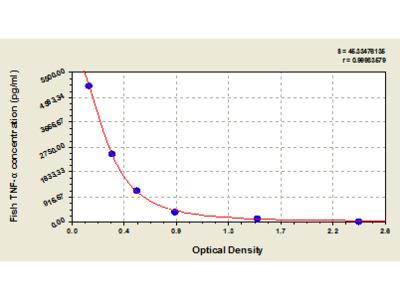 Fish Tumor Necrosis Factor alpha, TNF-alpha ELISA Kit