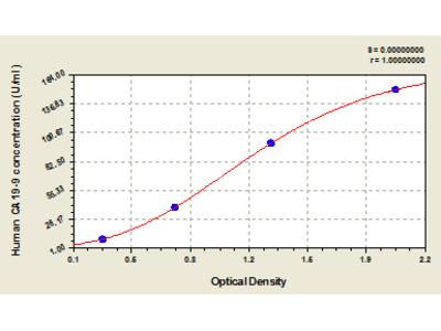 Human carbonhydrate antigen 19-9, CA19-9 ELISA Kit