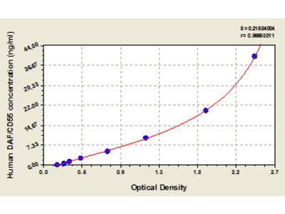Human decay-accelerating factor, DAF/CD55 ELISA Kit