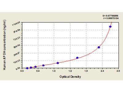 Human Beta-2-glycoprotein 1, APOH ELISA Kit