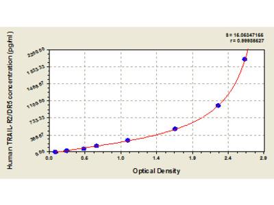 Human Tumor Necrosis Factor-Related Apoptosis-Inducing Ligand Receptor 2, TRAIL-R2/DR5 ELISA Kit