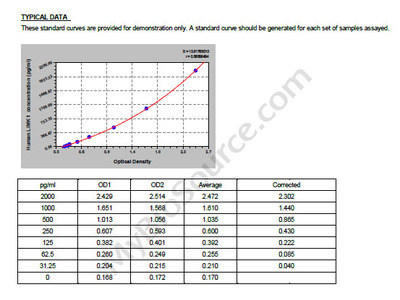 Human LIM domain kinase 1, LIMK1 ELISA Kit