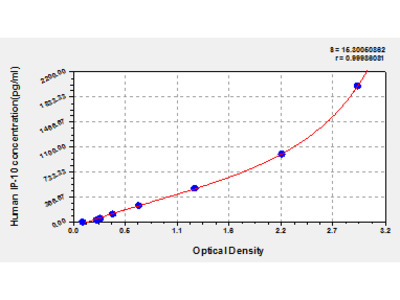 Human interferon-inducible protein 10, IP-10 ELISA Kit