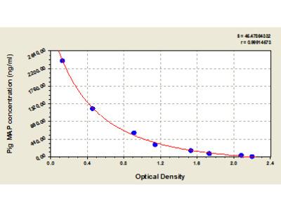 Pig major acute phase protein, MAP ELISA Kit