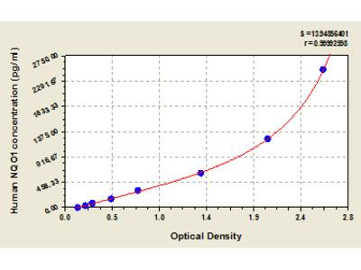 Human NAD (P) H Dehydrogenase, Quinone 1, NQO1 ELISA Kit