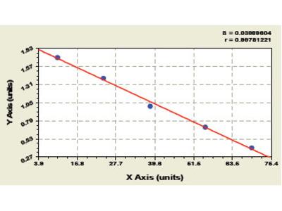 Rat Cluster of differentiation 4 ELISA Kit