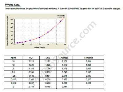 Human Platelet-Derived Growth Factor Soluble Receptor alpha, PDGFsR-alpha ELISA Kit