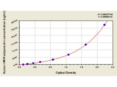 Human High Molecular Weight Adiponectin, HMW Adiponectin ELISA Kit