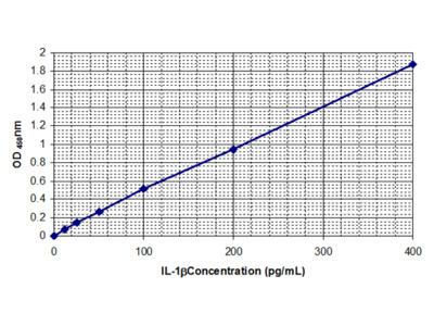 Interleukin-1 beta (IL-1beta)