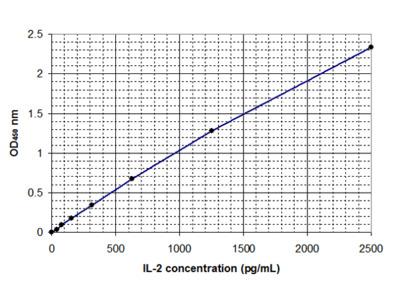 Interleukin-2 (IL-2)