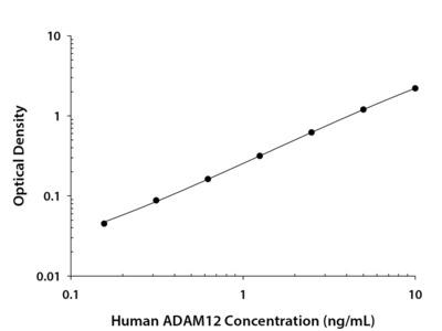 Human ADAM12 Quantikine ELISA Kit