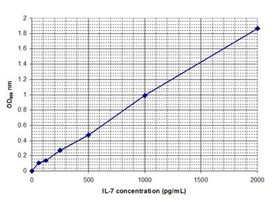 Interleukin-7 (IL-7)