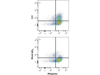 Human IL-9 APC-conjugated Antibody