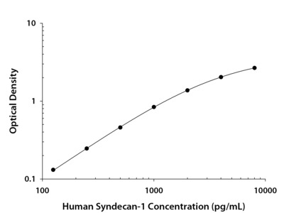 Syndecan-1 / CD138 ELISA