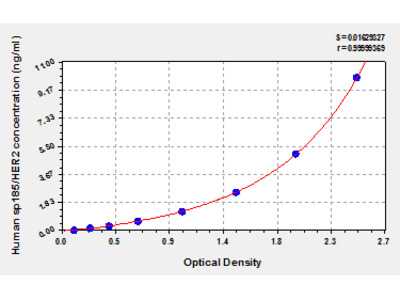 Human epidermal growth factor receptor 2, sp185/HER2 ELISA Kit