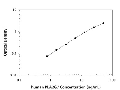Human PLA2G7 / PAF-AH / Lp-PLA2 Quantikine ELISA Kit