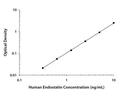 Human Endostatin Quantikine ELISA Kit