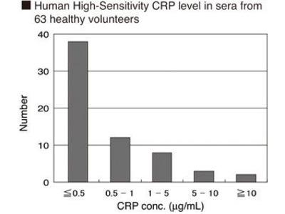 CircuLex High-Sensitivity CRP ELISA Kit