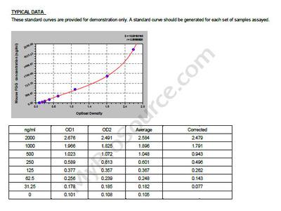 Mouse Fibrinogen Gamma Chain, FGG ELISA Kit