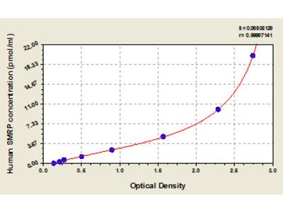 Human Soluble Mesothelin Related Peptide, SMRP ELISA Kit