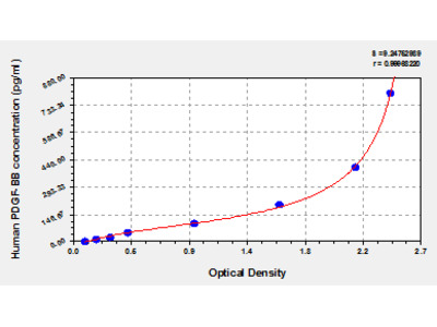 Human Platelet-Derived Growth Factor-BB, PDGF-BB ELISA Kit