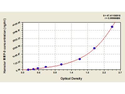 Hamster matrix metalloproteinase 9/Gelatinase B, MMP-9 ELISA K ELISA Kit