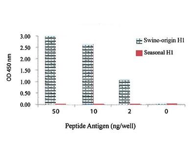 Inf A H1 (Swine) antibody