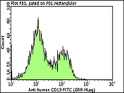 Milli-Mark™ Anti-CD13-FITC Antibody, clone WM-47